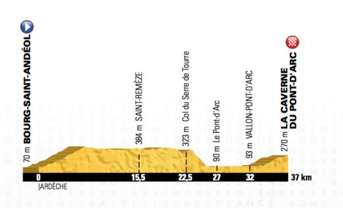 etapa a 13-a