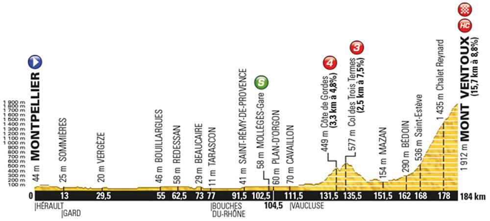 Tour-de-France-2016-stage-12-Thursday-July-14-Montpellier-to-Mont-Ventoux-185km
