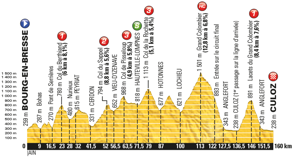 Tour-de-France-2016-stage-15-Sunday-July-17-Bourg-en-Bresse-to-Culoz-159km_new