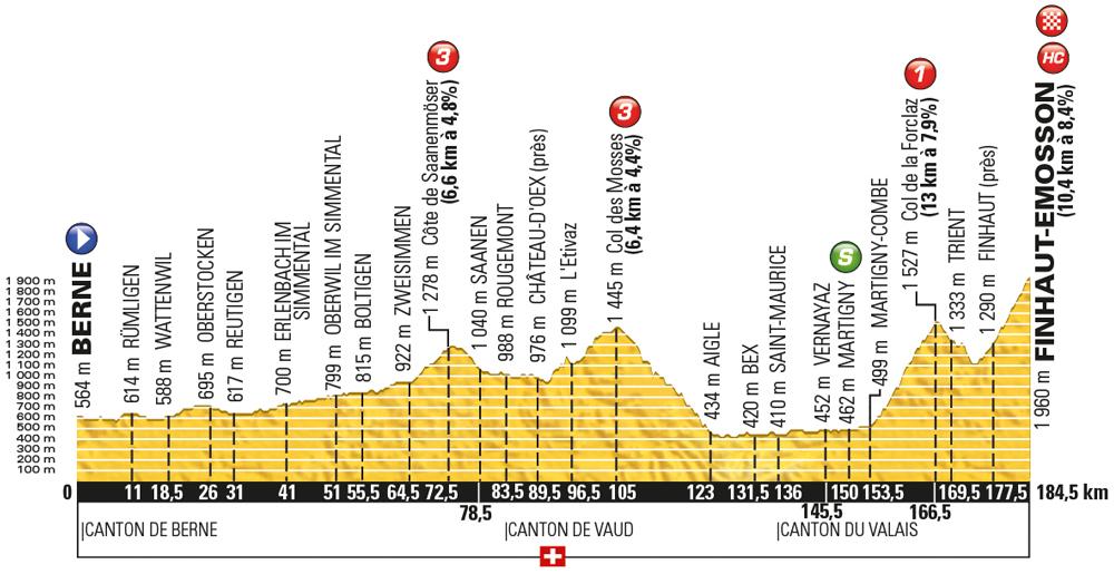 Tour-de-France-2016-stage-17-Wednesday-July-20-Bern-to-Finhaut-Emosson-Switzerland-184km_new
