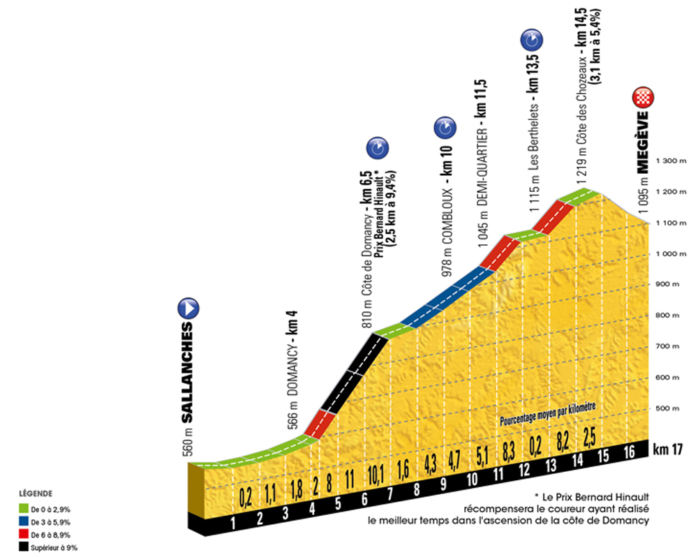 Tour-de-France-2016-stage-18-Thursday-July-21-Sallanches-to-Megève-17km-ITT