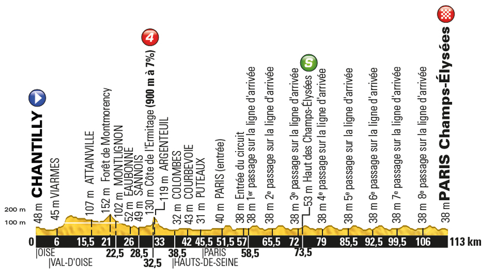 Tour-de-France-2016-stage-21-Sunday-July-24-Chantilly-to-Paris-Champs-Élysées-113km