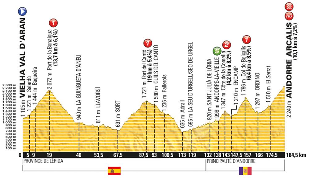 Tour-de-France-2016-stage-9-Sunday-July-10-Val-dAran-Spain-Vielha-to-Arcalis-Andorra-184km_new