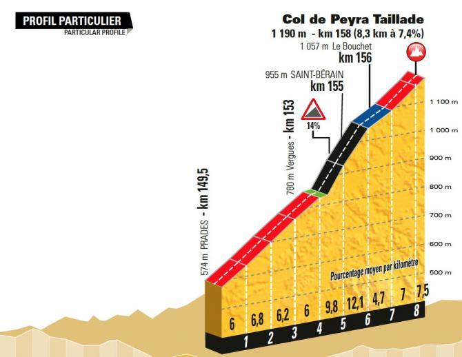 tour_de_france_2017_col_de_payra_taillade_stage_15_670